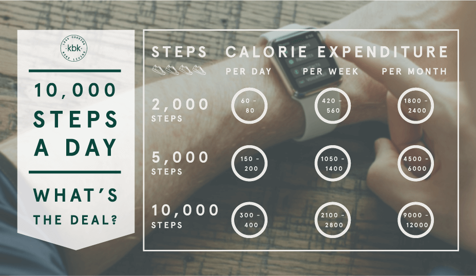 Daily Steps Whats The Deal For Weight Loss